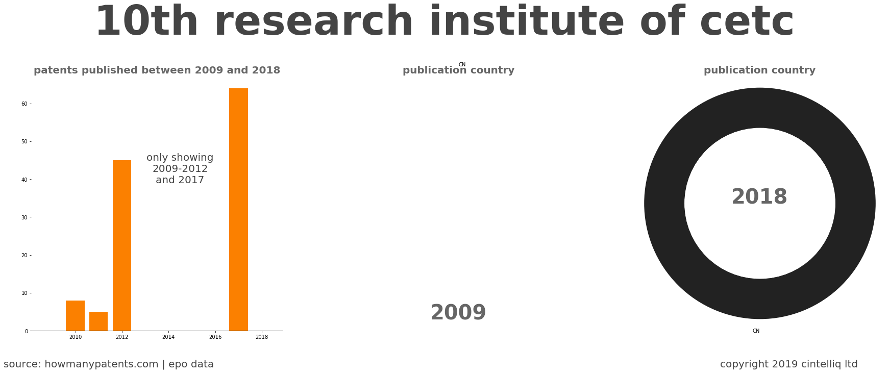 summary of patents for 10Th Research Institute Of Cetc