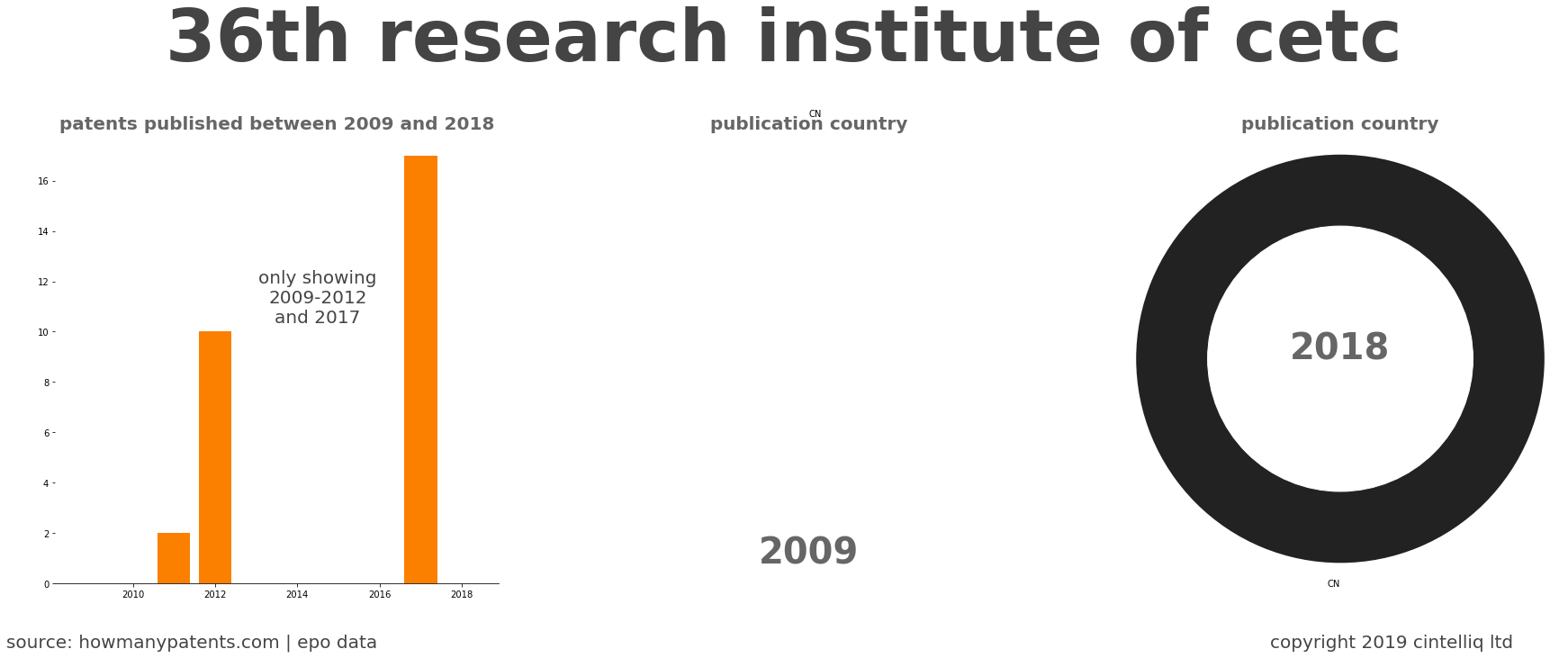 summary of patents for 36Th Research Institute Of Cetc