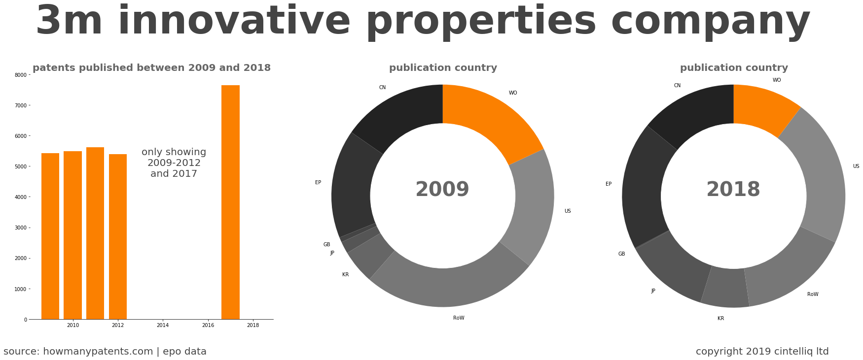 summary of patents for 3M Innovative Properties Company