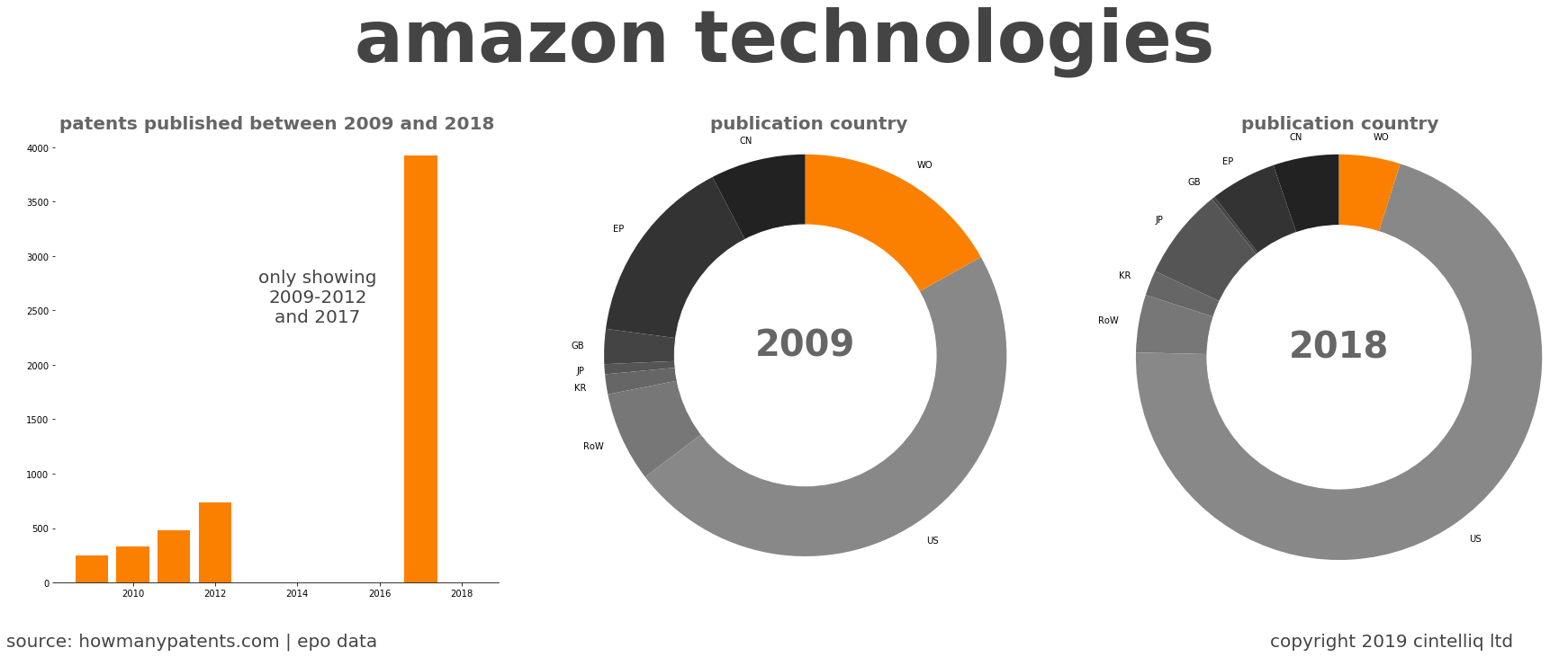summary of patents for Amazon Technologies