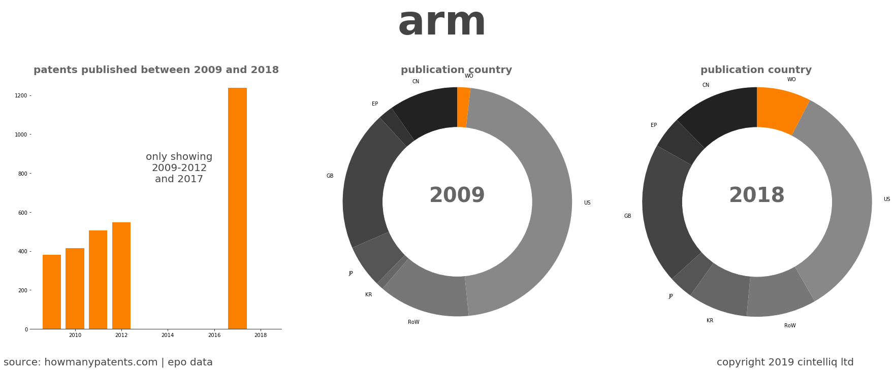 summary of patents for Arm