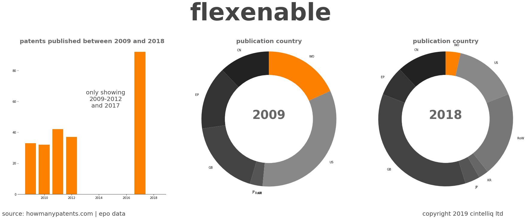 summary of patents for Flexenable