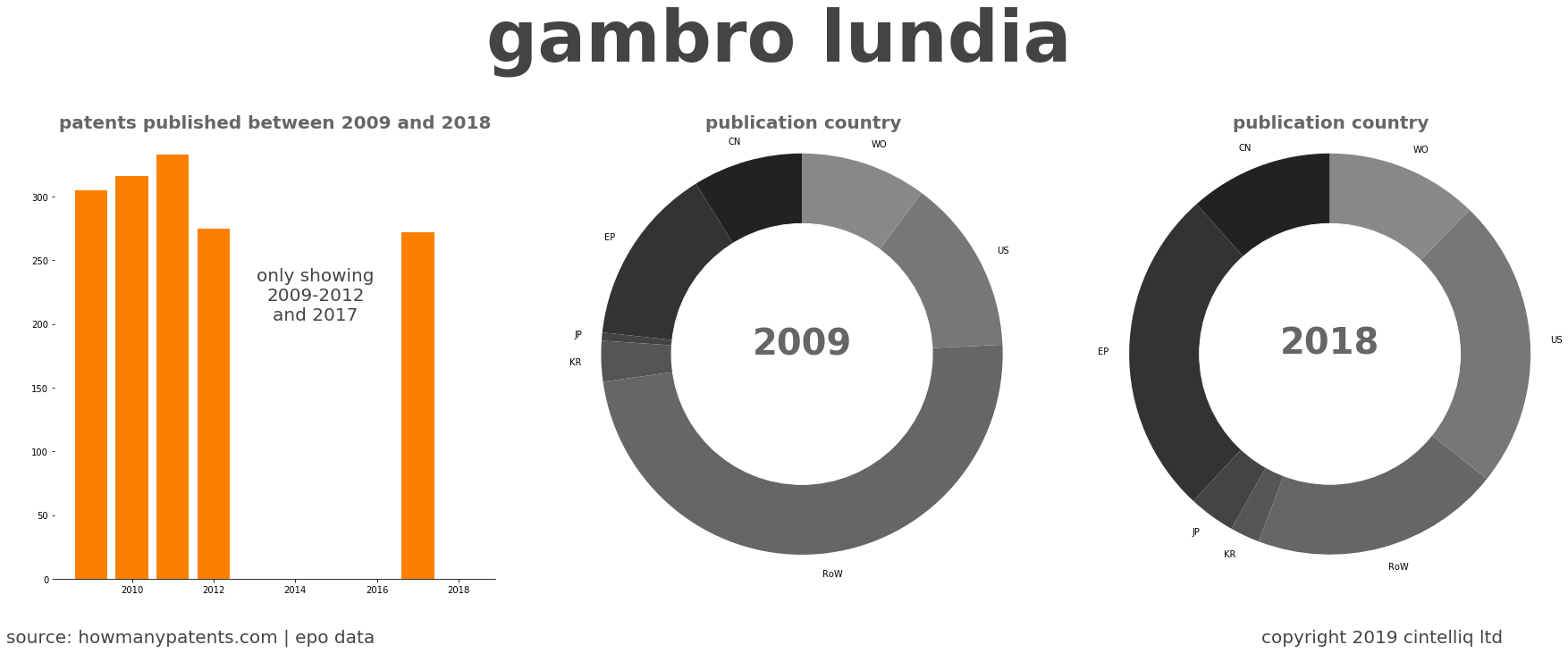 summary of patents for Gambro Lundia