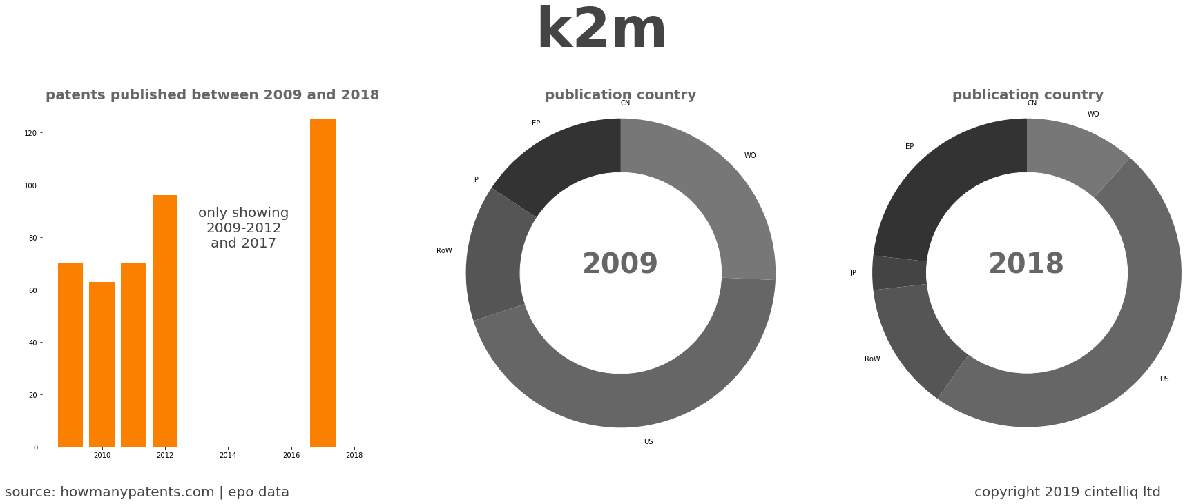 summary of patents for K2M