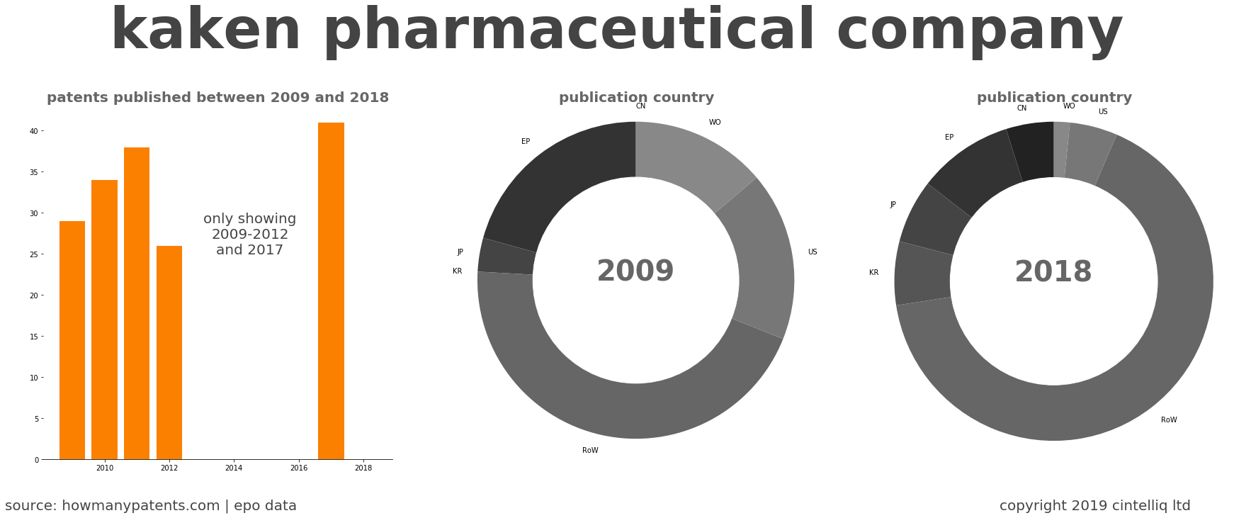 summary of patents for Kaken Pharmaceutical Company