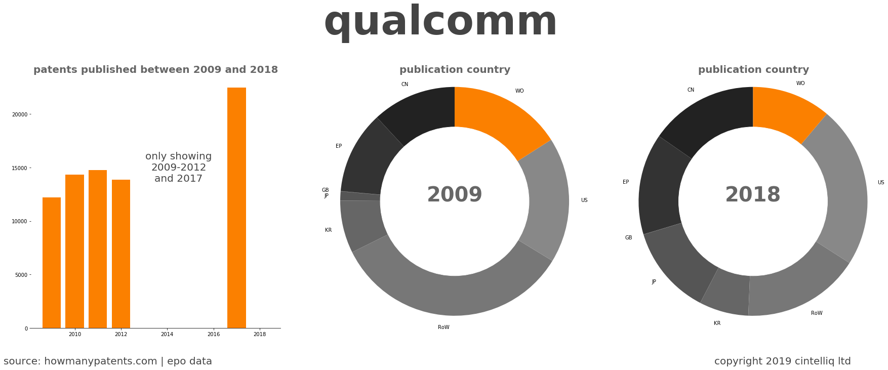 summary of patents for Qualcomm