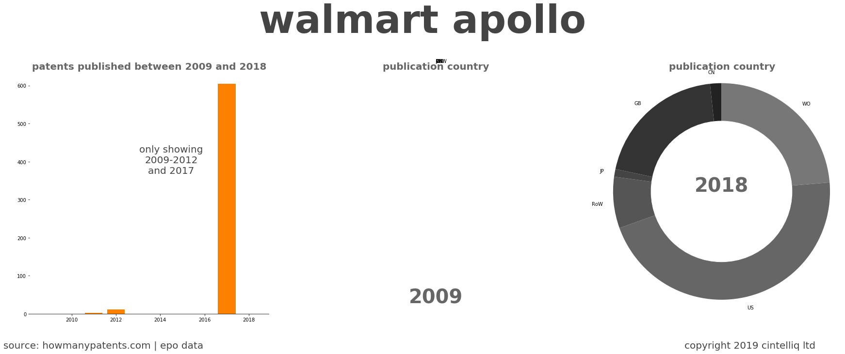 summary of patents for Walmart Apollo